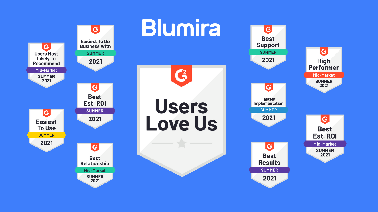 Blumira Earns Top Placements, Including Best ROI in G2 Summer 2021 Reports